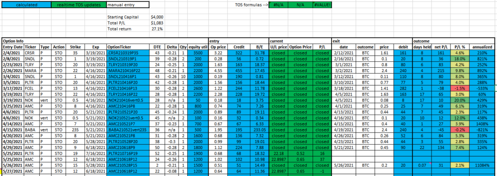 This image shows a screenshot of my Excel-based wheel option trading strategy tracker