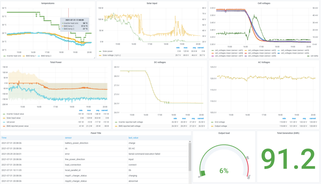 screenshot showing Grafana dashboard which contains various charts and graphs of MPP solar inverter voltages and datat